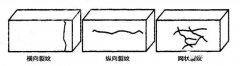 如何避免硅砖生产过程中裂纹的产生